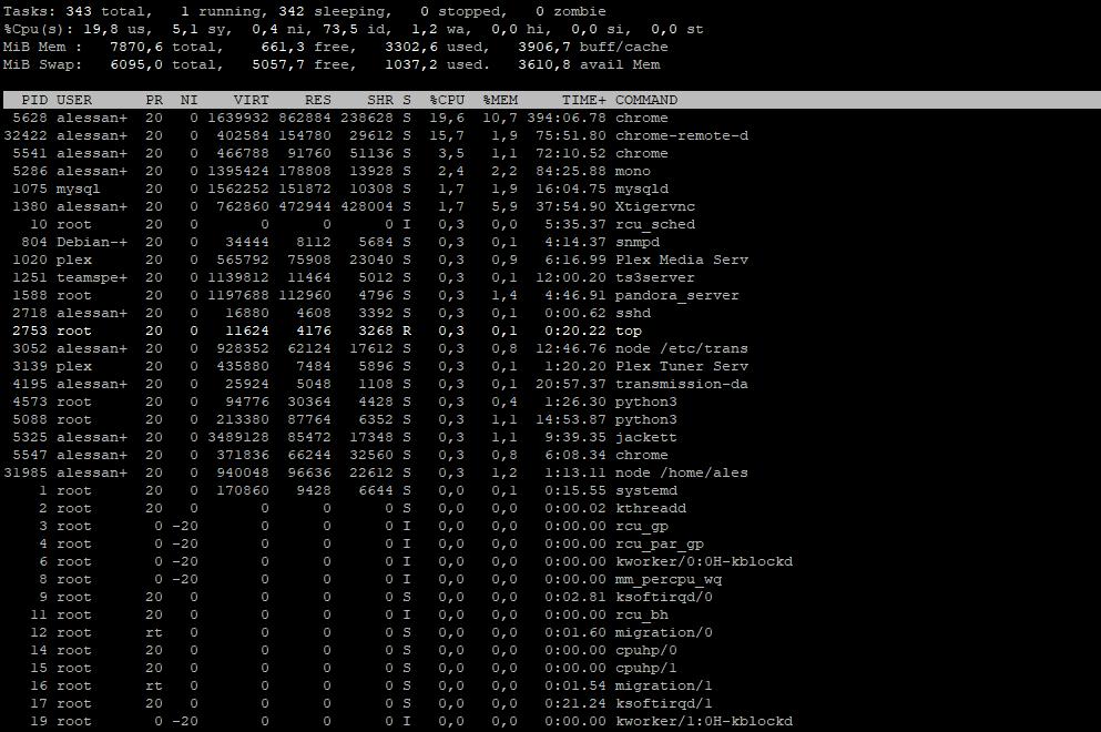 top linux devops command