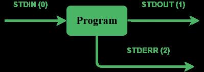 STDIN STDOUT STDERR linux streams